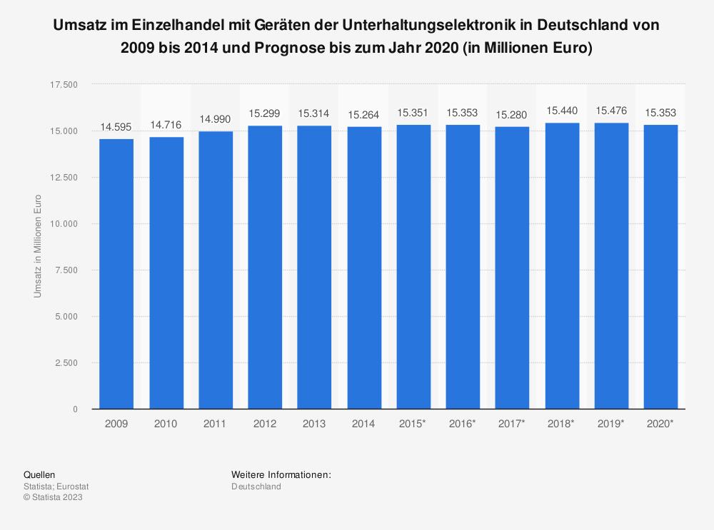 Statistik: Umsatz im Einzelhandel mit Geräten der Unterhaltungselektronik in Deutschland von 2009 bis 2014 und Prognose bis zum Jahr 2020 (in Millionen Euro) | Statista