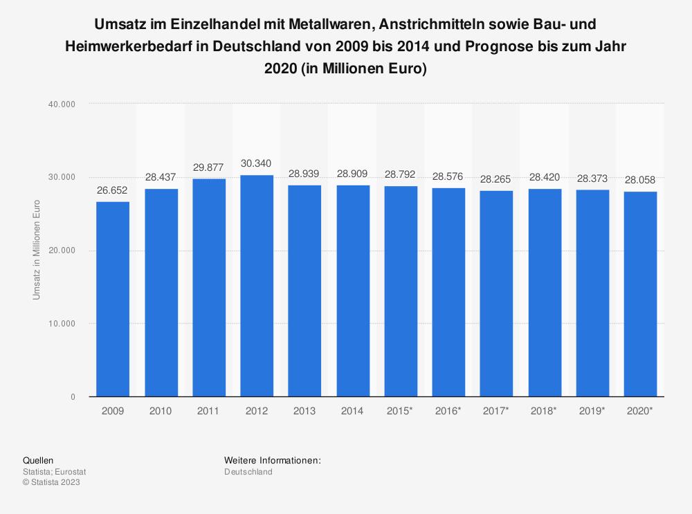 Statistik: Umsatz im Einzelhandel mit Metallwaren, Anstrichmitteln sowie Bau- und Heimwerkerbedarf in Deutschland von 2009 bis 2014 und Prognose bis zum Jahr 2020 (in Millionen Euro)   Statista