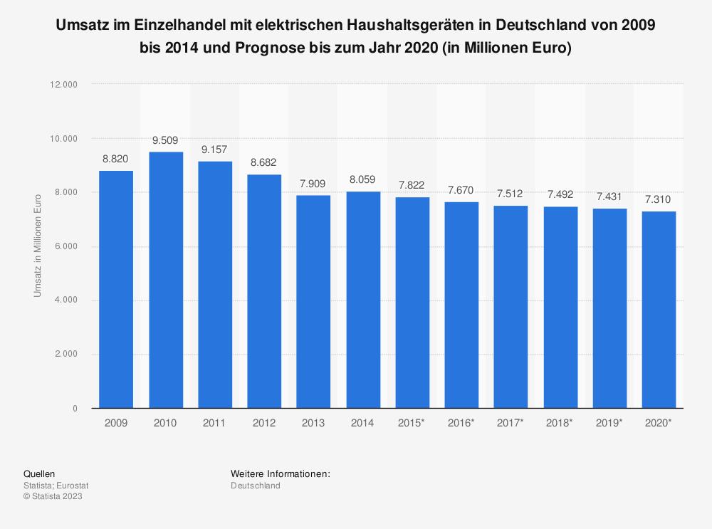 Statistik: Umsatz im Einzelhandel mit elektrischen Haushaltsgeräten in Deutschland von 2009 bis 2014 und Prognose bis zum Jahr 2020 (in Millionen Euro) | Statista