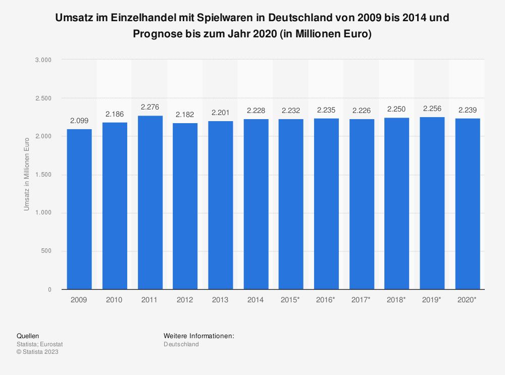 Statistik: Umsatz im Einzelhandel mit Spielwaren in Deutschland von 2009 bis 2014 und Prognose bis zum Jahr 2020 (in Millionen Euro) | Statista