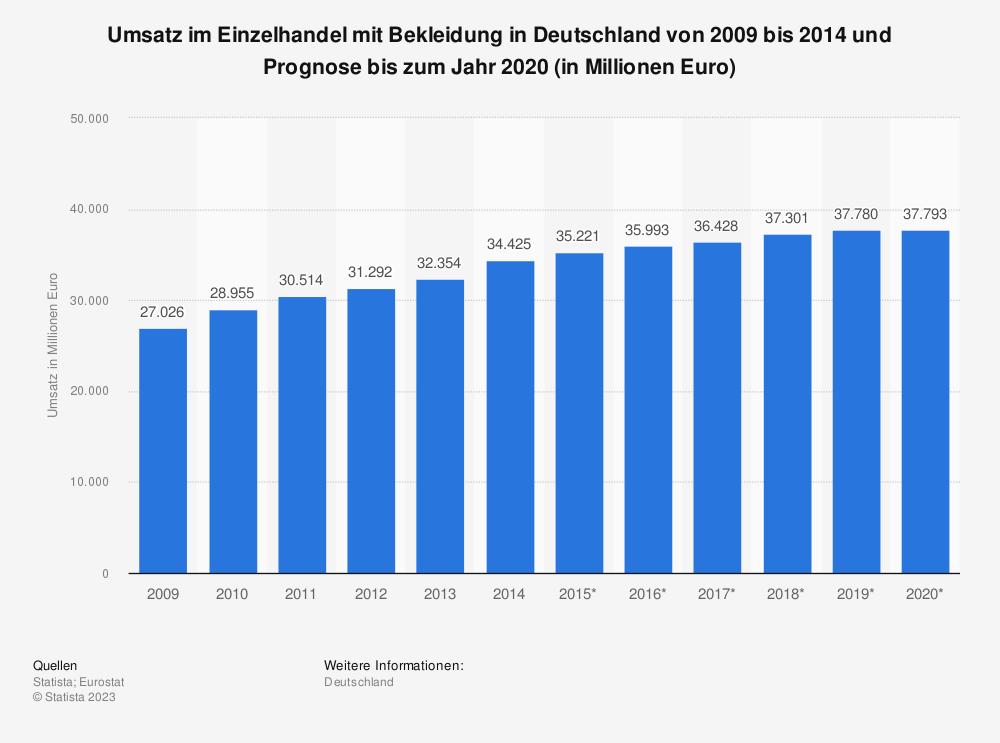 Statistik: Umsatz im Einzelhandel mit Bekleidung in Deutschland von 2009 bis 2014 und Prognose bis zum Jahr 2020 (in Millionen Euro) | Statista