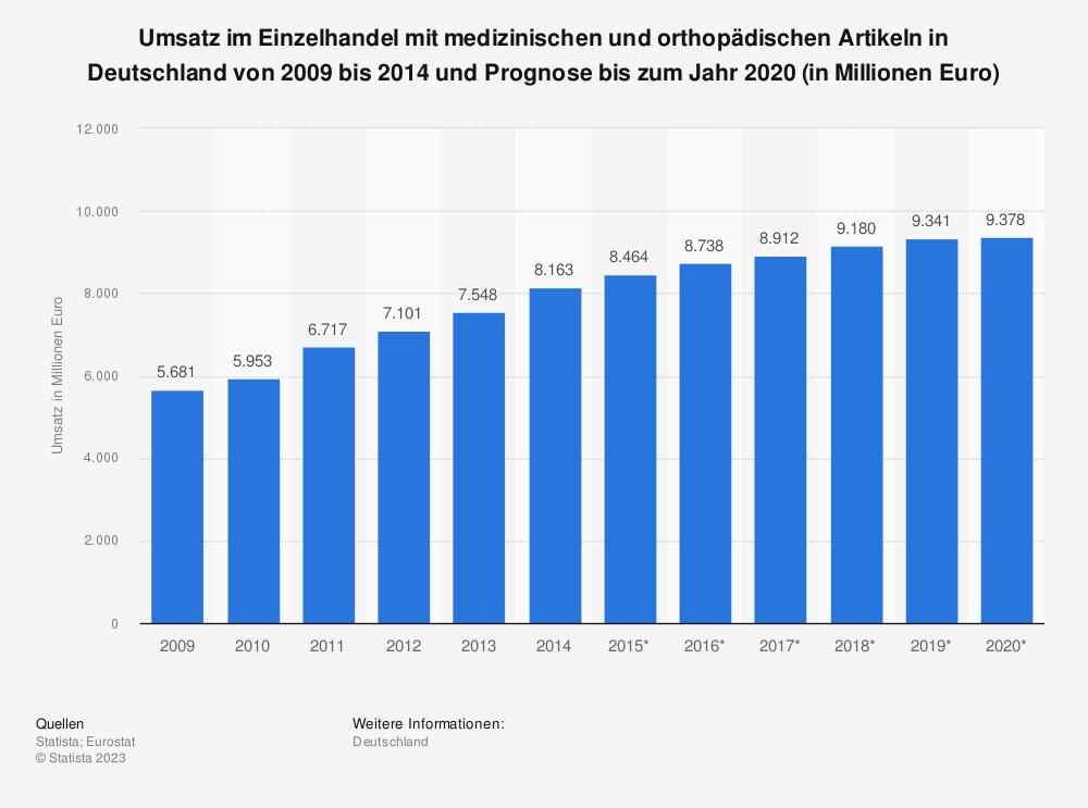 Statistik: Umsatz im Einzelhandel mit medizinischen und orthopädischen Artikeln in Deutschland von 2009 bis 2014 und Prognose bis zum Jahr 2020 (in Millionen Euro) | Statista