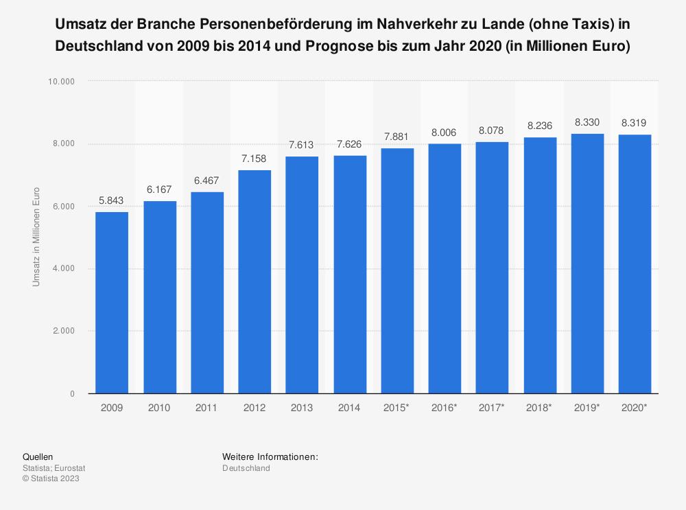 Statistik: Umsatz der Branche Personenbeförderung im Nahverkehr zu Lande (ohne Taxis) in Deutschland von 2009 bis 2014 und Prognose bis zum Jahr 2020 (in Millionen Euro) | Statista
