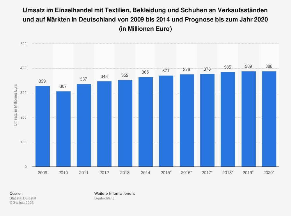 Statistik: Umsatz im Einzelhandel mit Textilien, Bekleidung und Schuhen an Verkaufsständen und auf Märkten in Deutschland von 2009 bis 2014 und Prognose bis zum Jahr 2020 (in Millionen Euro) | Statista