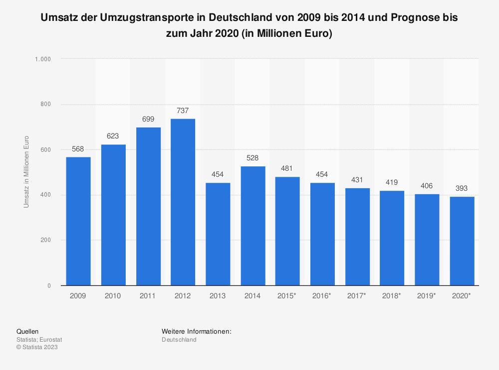 Statistik: Umsatz der Umzugstransporte in Deutschland von 2009 bis 2014 und Prognose bis zum Jahr 2020 (in Millionen Euro) | Statista