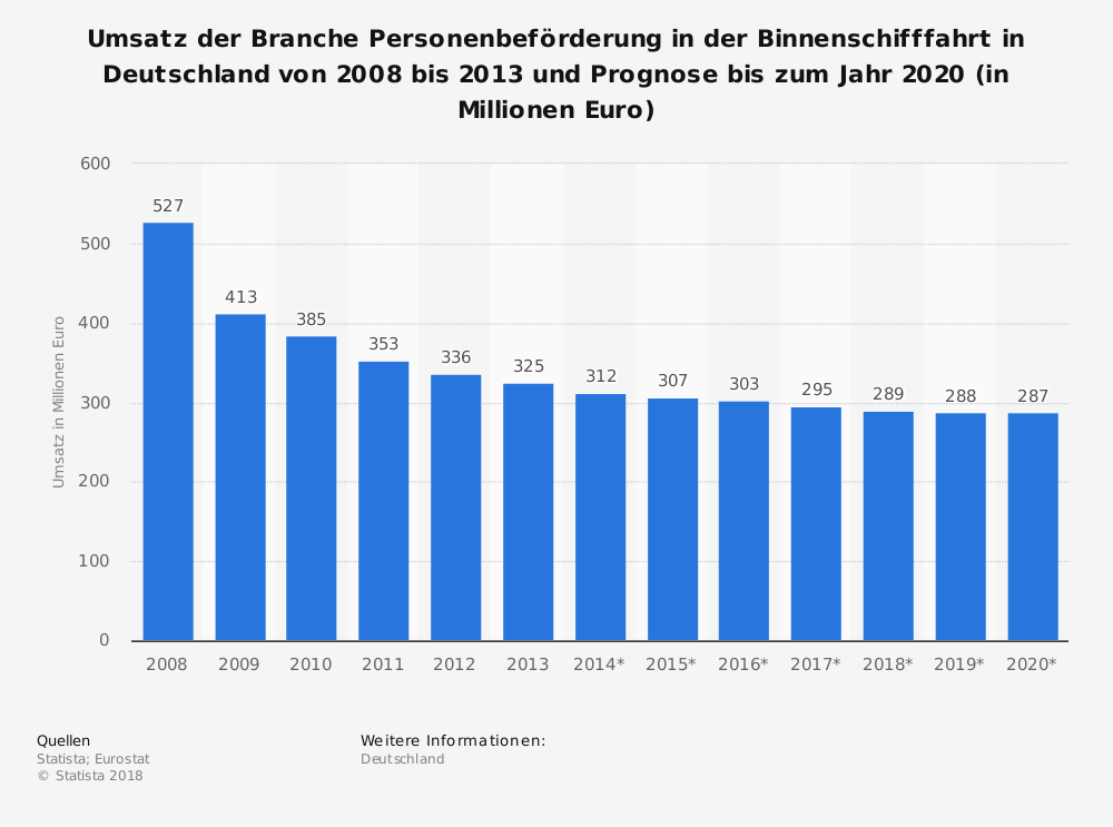 Statistik: Umsatz der Branche Personenbeförderung in der Binnenschifffahrt in Deutschland von 2008 bis 2013 und Prognose bis zum Jahr 2020 (in Millionen Euro) | Statista