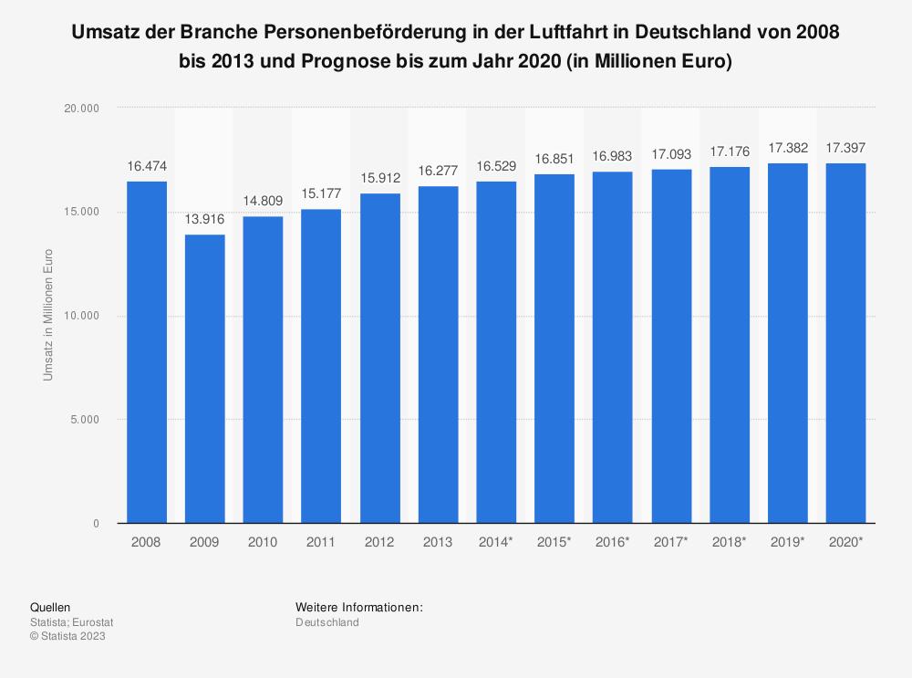 Statistik: Umsatz der Branche Personenbeförderung in der Luftfahrt in Deutschland von 2008 bis 2013 und Prognose bis zum Jahr 2020 (in Millionen Euro) | Statista
