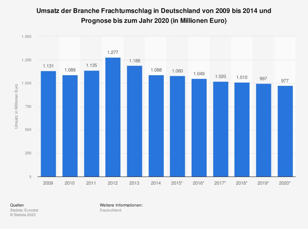 Statistik: Umsatz der Branche Frachtumschlag in Deutschland von 2009 bis 2014 und Prognose bis zum Jahr 2020 (in Millionen Euro)   Statista