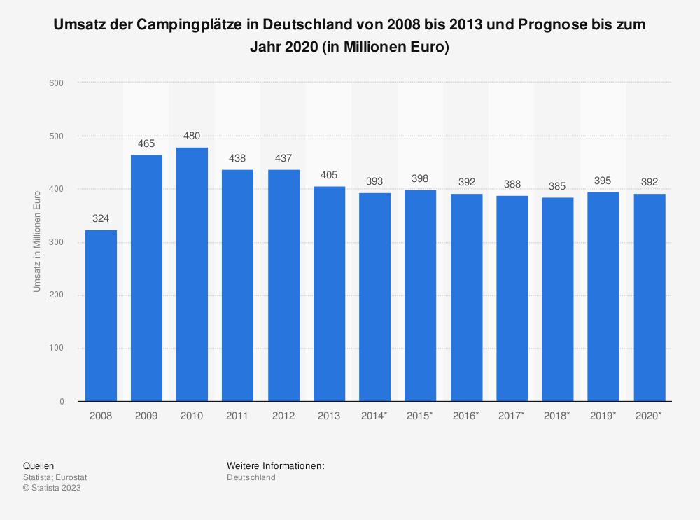 Statistik: Umsatz der Campingplätze in Deutschland von 2008 bis 2013 und Prognose bis zum Jahr 2020 (in Millionen Euro) | Statista