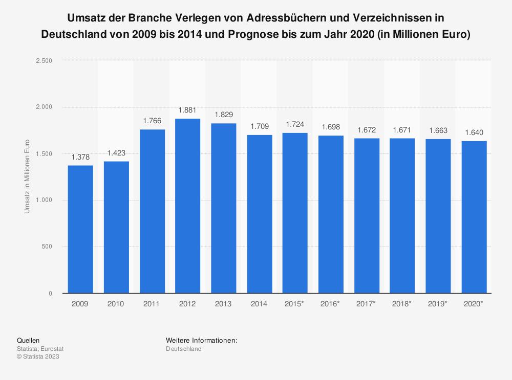 Statistik: Umsatz der Branche Verlegen von Adressbüchern und Verzeichnissen in Deutschland von 2009 bis 2014 und Prognose bis zum Jahr 2020 (in Millionen Euro)   Statista