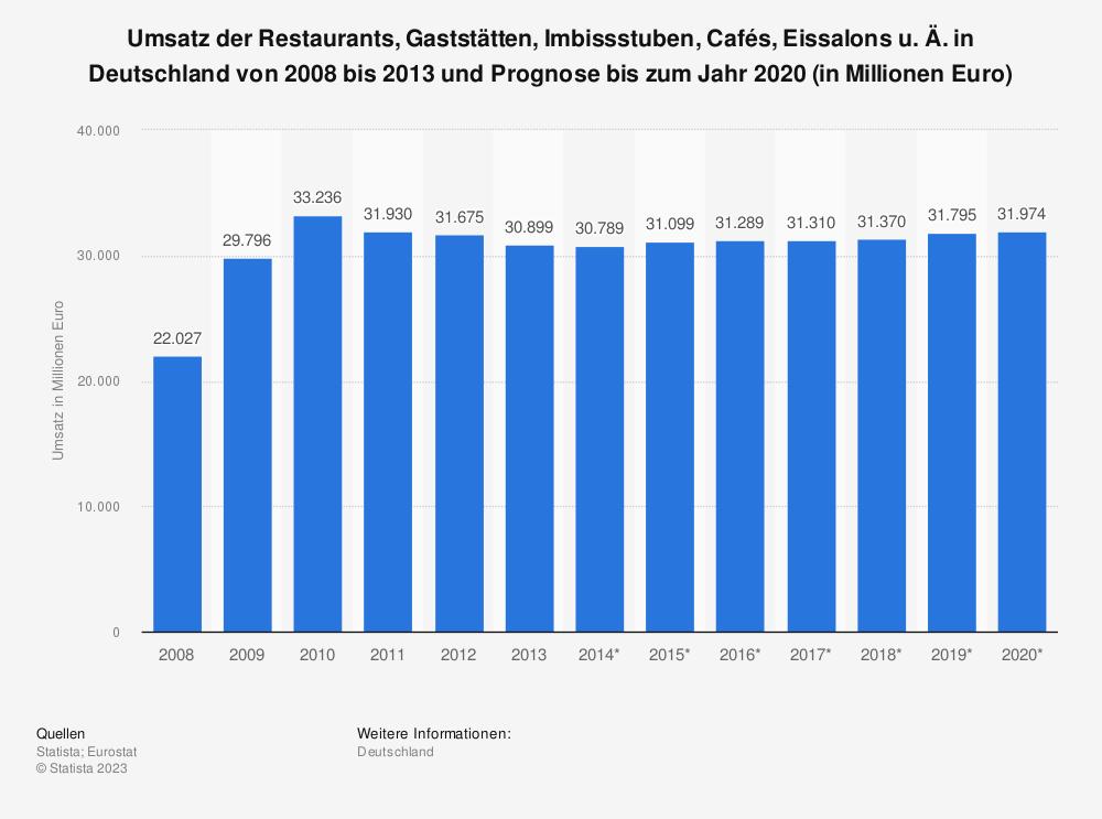 Statistik: Umsatz der Restaurants, Gaststätten, Imbissstuben, Cafés, Eissalons u. Ä. in Deutschland von 2008 bis 2013 und Prognose bis zum Jahr 2020 (in Millionen Euro) | Statista