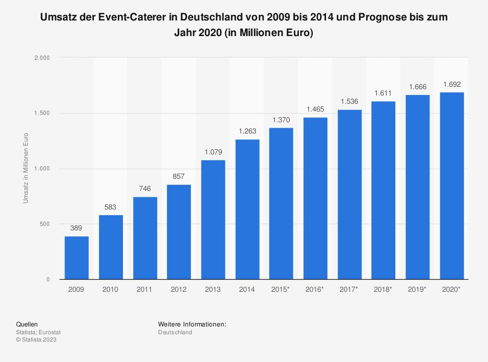 Statistik: Umsatz der Event-Caterer in Deutschland von 2009 bis 2014 und Prognose bis zum Jahr 2020 (in Millionen Euro) | Statista
