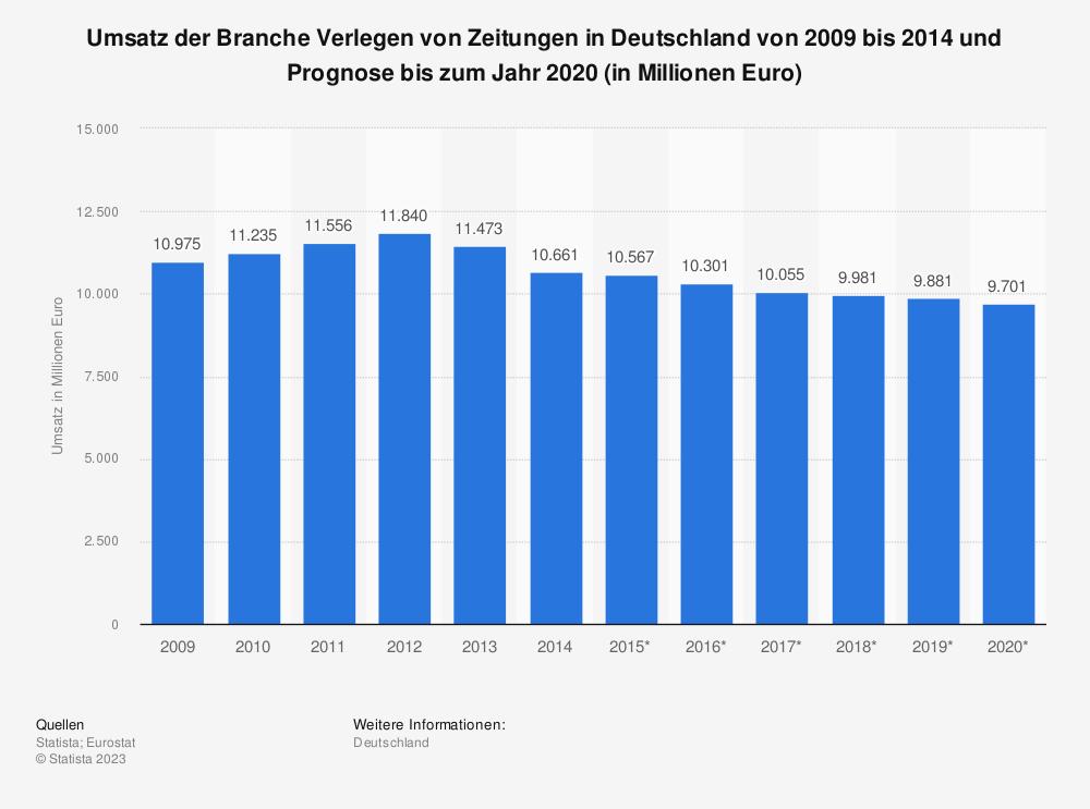 Statistik: Umsatz der Branche Verlegen von Zeitungen in Deutschland von 2009 bis 2014 und Prognose bis zum Jahr 2020 (in Millionen Euro) | Statista