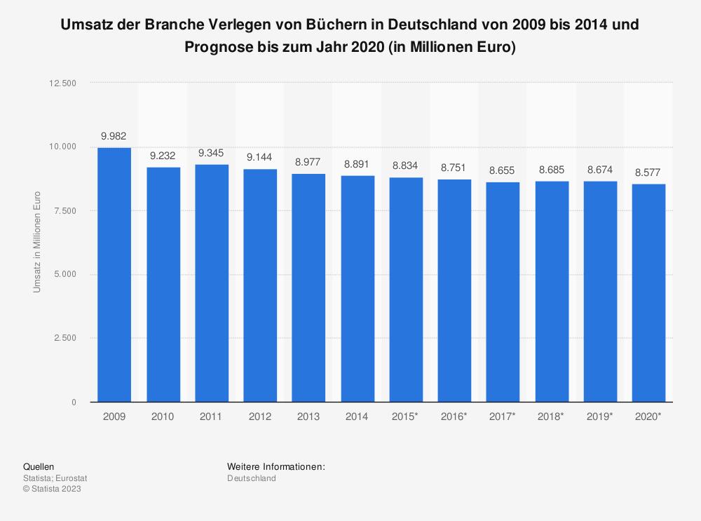 Statistik: Umsatz der Branche Verlegen von Büchern in Deutschland von 2009 bis 2014 und Prognose bis zum Jahr 2020 (in Millionen Euro) | Statista