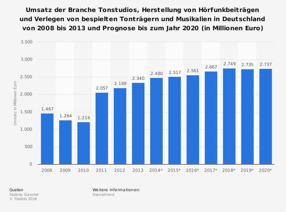 Statistik: Umsatz der Branche Tonstudios, Herstellung von Hörfunkbeiträgen und Verlegen von bespielten Tonträgern und Musikalien in Deutschland von 2008 bis 2013 und Prognose bis zum Jahr 2020 (in Millionen Euro) | Statista
