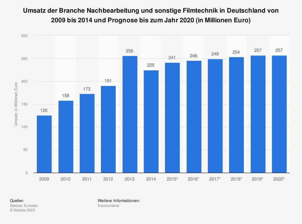 Statistik: Umsatz der Branche Nachbearbeitung und sonstige Filmtechnik in Deutschland von 2009 bis 2014 und Prognose bis zum Jahr 2020 (in Millionen Euro) | Statista
