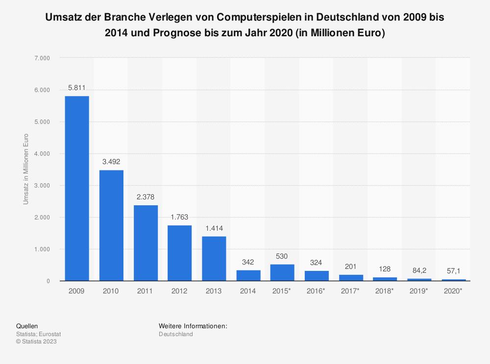 Statistik: Umsatz der Branche Verlegen von Computerspielen in Deutschland von 2009 bis 2014 und Prognose bis zum Jahr 2020 (in Millionen Euro)   Statista
