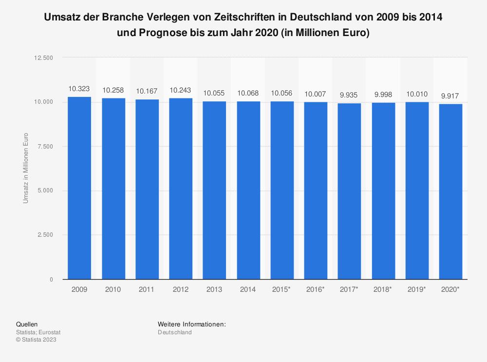 Statistik: Umsatz der Branche Verlegen von Zeitschriften in Deutschland von 2009 bis 2014 und Prognose bis zum Jahr 2020 (in Millionen Euro) | Statista