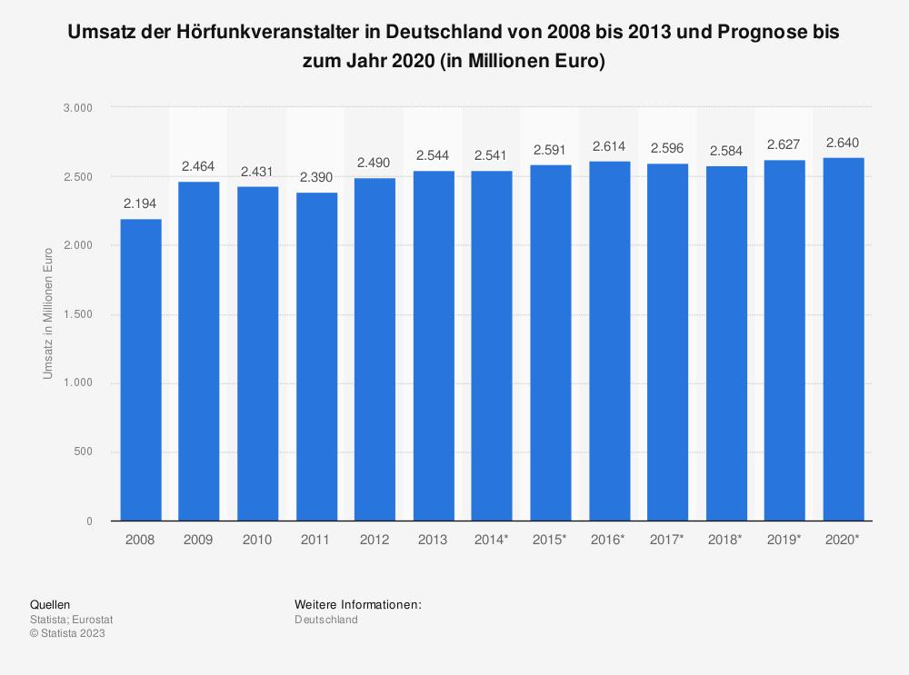 Statistik: Umsatz der Hörfunkveranstalter in Deutschland von 2008 bis 2013 und Prognose bis zum Jahr 2020 (in Millionen Euro)   Statista
