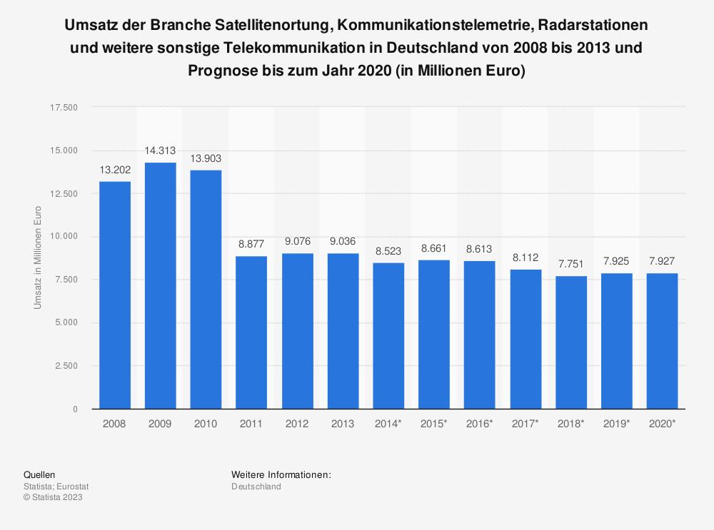 Statistik: Umsatz der Branche Satellitenortung, Kommunikationstelemetrie, Radarstationen und weitere sonstige Telekommunikation in Deutschland von 2008 bis 2013 und Prognose bis zum Jahr 2020 (in Millionen Euro) | Statista