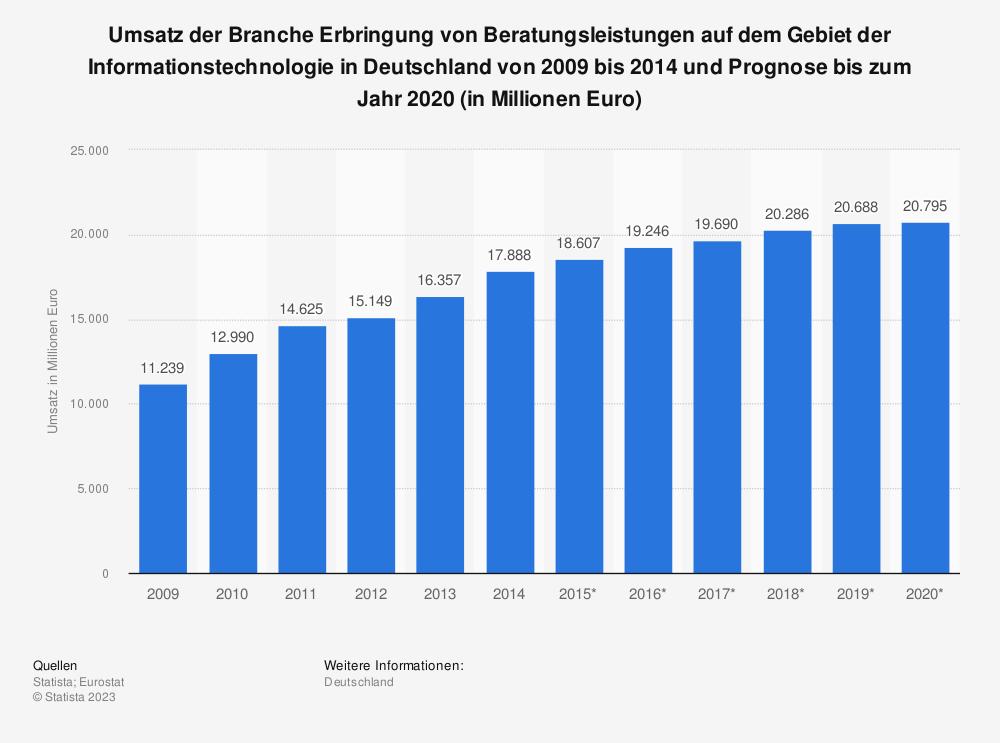 Statistik: Umsatz der Branche Erbringung von Beratungsleistungen auf dem Gebiet der Informationstechnologie in Deutschland von 2009 bis 2014 und Prognose bis zum Jahr 2020 (in Millionen Euro) | Statista