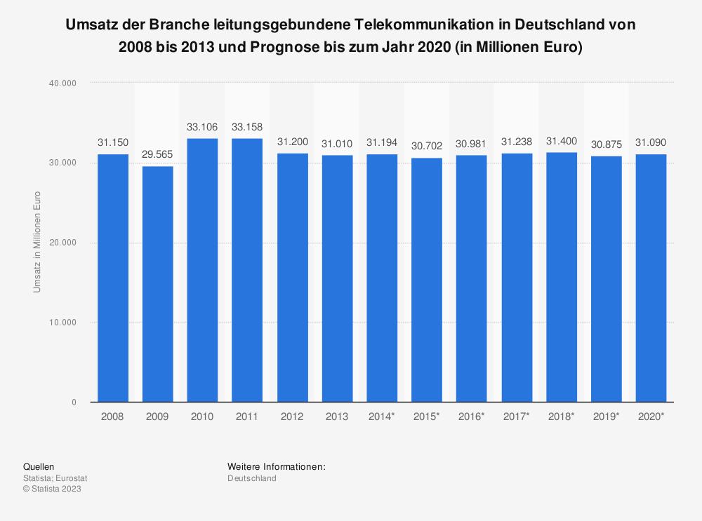 Statistik: Umsatz der Branche leitungsgebundene Telekommunikation in Deutschland von 2008 bis 2013 und Prognose bis zum Jahr 2020 (in Millionen Euro) | Statista