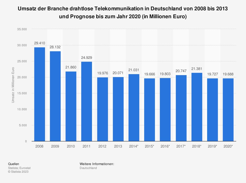 Statistik: Umsatz der Branche drahtlose Telekommunikation in Deutschland von 2008 bis 2013 und Prognose bis zum Jahr 2020 (in Millionen Euro) | Statista