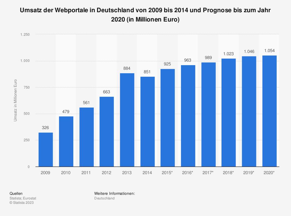 Statistik: Umsatz der Webportale in Deutschland von 2009 bis 2014 und Prognose bis zum Jahr 2020 (in Millionen Euro)   Statista