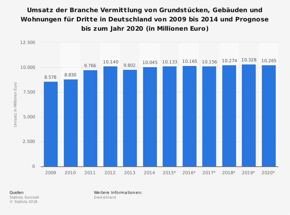 Statistics: Turnover of the branch brokerage of land, buildings and apartments for third parties in Germany from 2009 to 2014 and forecast to 2020 (in million euros) | Statista