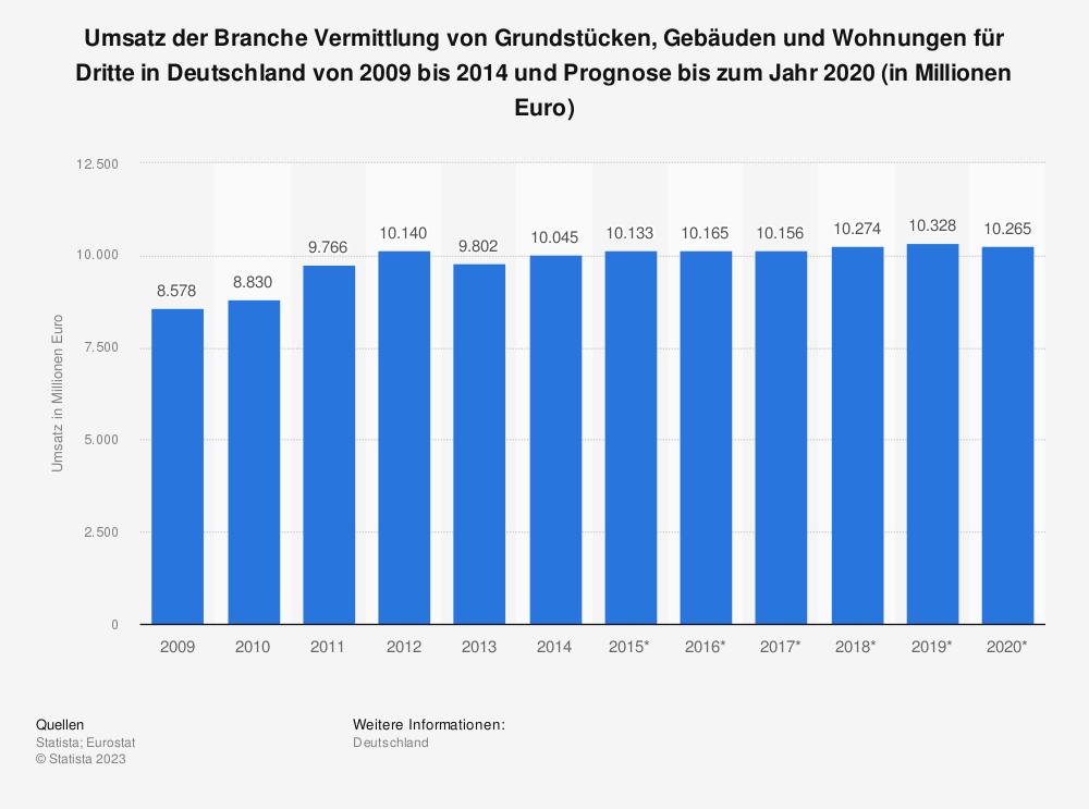 Statistik: Umsatz der Branche Vermittlung von Grundstücken, Gebäuden und Wohnungen für Dritte in Deutschland von 2009 bis 2014 und Prognose bis 2020 (in Mio. Euro) | Statista