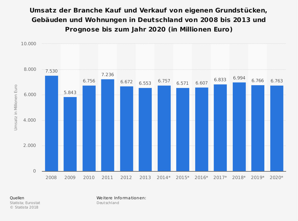 Statistics: Turnover of the industry Purchase and sale of own land, buildings and apartments in Germany from 2008 to 2013 and forecast to 2020 (in million euros) | Statista