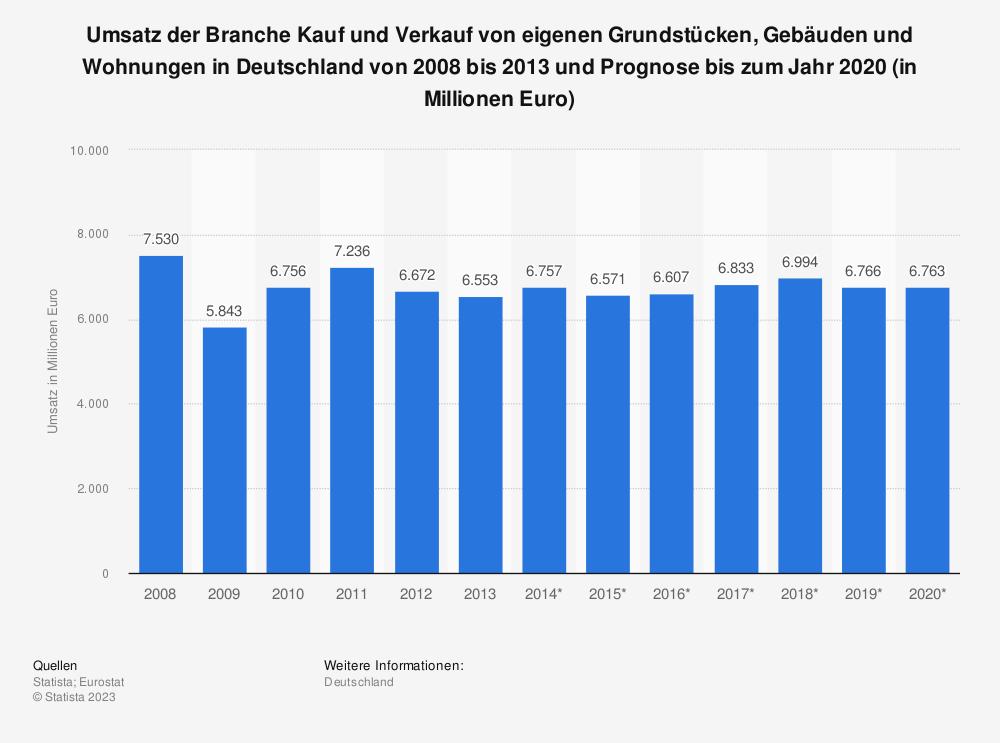 Statistik: Umsatz der Branche Kauf und Verkauf von eigenen Grundstücken, Gebäuden und Wohnungen in Deutschland von 2008 bis 2013 und Prognose bis 2020 (in Mio. Euro) | Statista