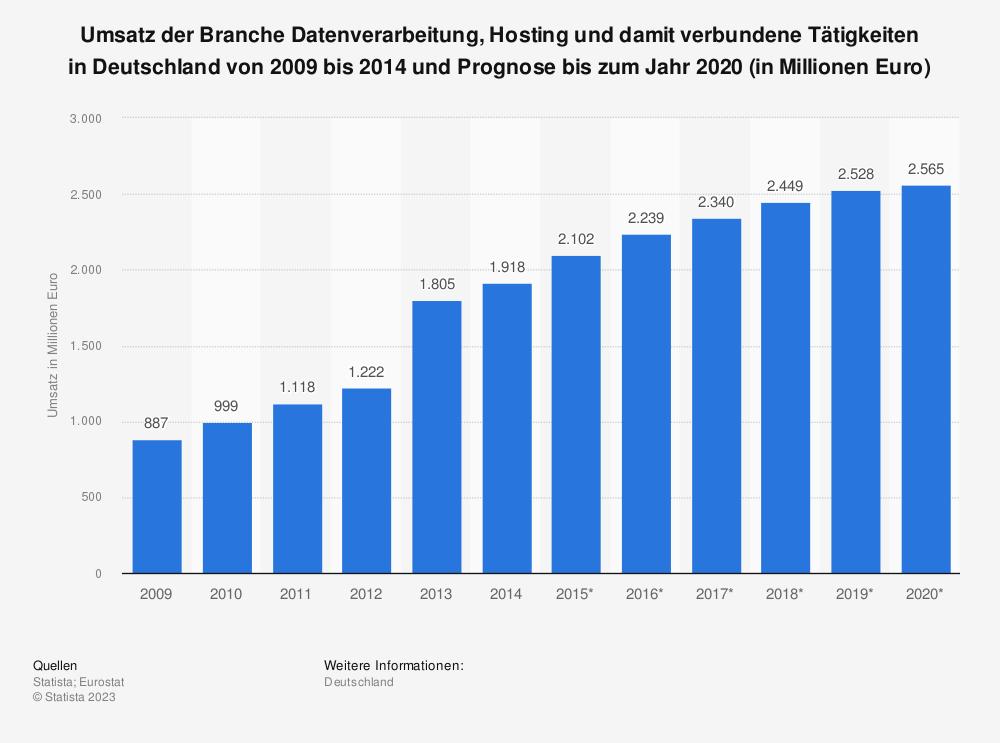 Statistik: Umsatz der Branche Datenverarbeitung, Hosting und damit verbundene Tätigkeiten in Deutschland von 2009 bis 2014 und Prognose bis zum Jahr 2020 (in Millionen Euro)   Statista