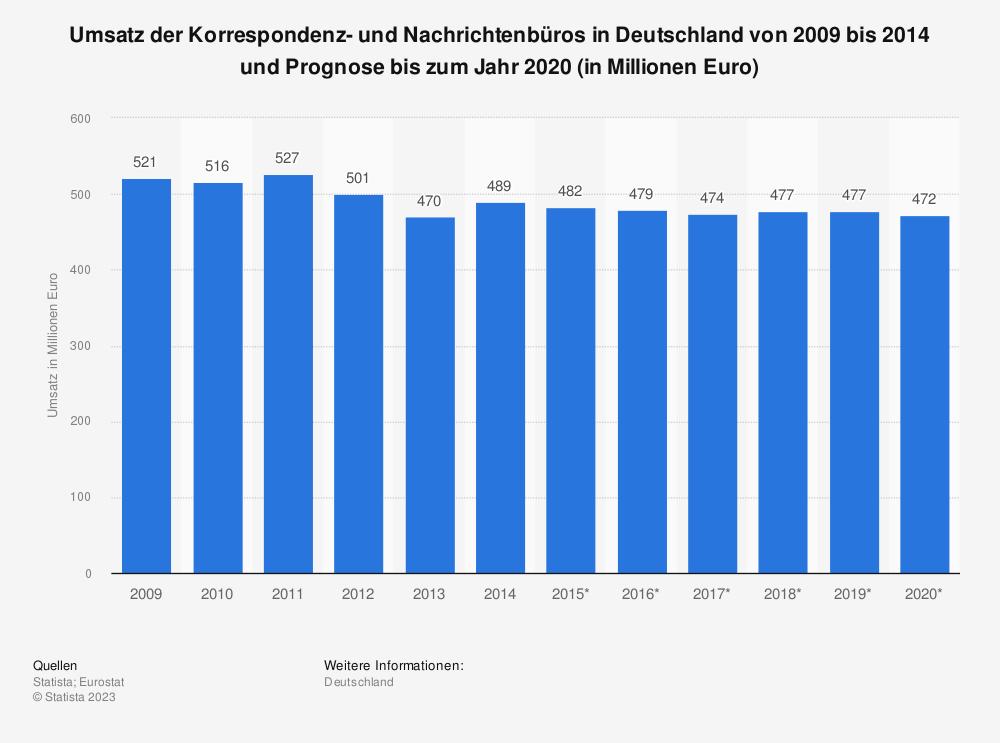Statistik: Umsatz der Korrespondenz- und Nachrichtenbüros in Deutschland von 2009 bis 2014 und Prognose bis zum Jahr 2020 (in Millionen Euro) | Statista
