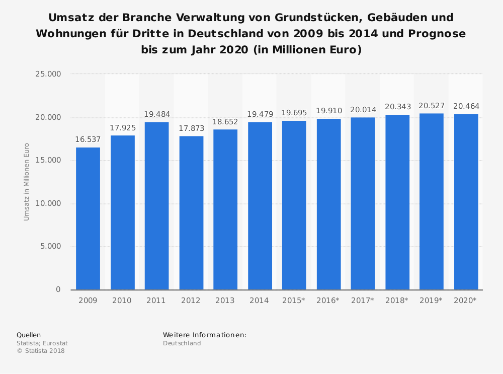 Statistics: Turnover of the sector management of land, buildings and apartments for third parties in Germany from 2009 to 2014 and forecast up to 2020 (in million euros) | Statista