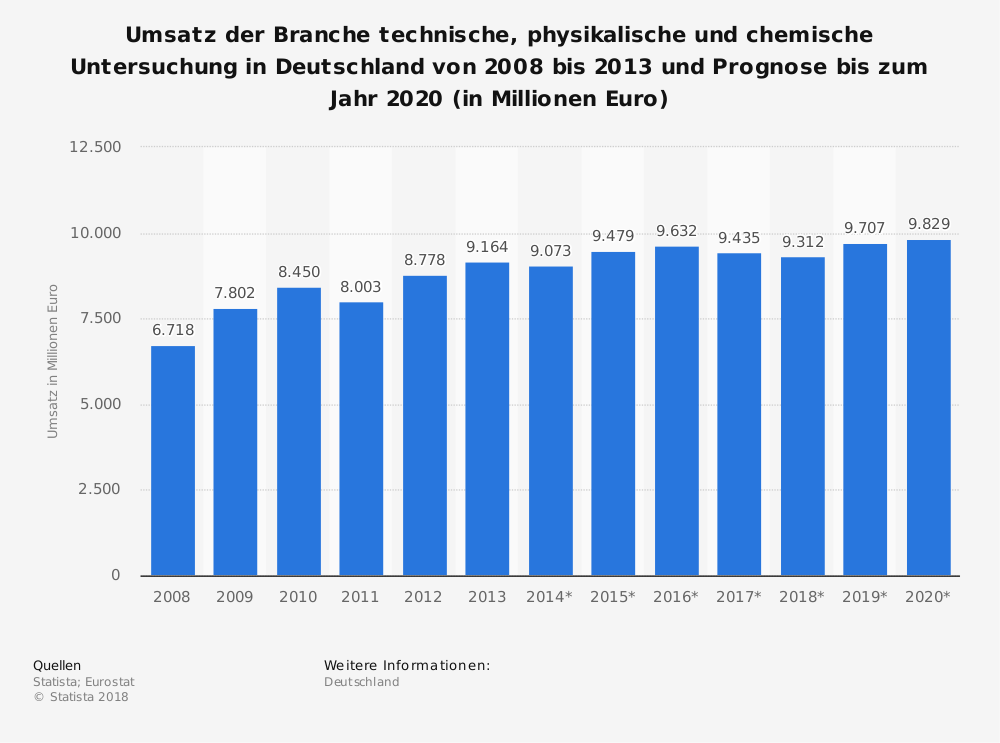 Statistik: Umsatz der Branche technische, physikalische und chemische Untersuchung in Deutschland von 2008 bis 2013 und Prognose bis zum Jahr 2020 (in Millionen Euro) | Statista