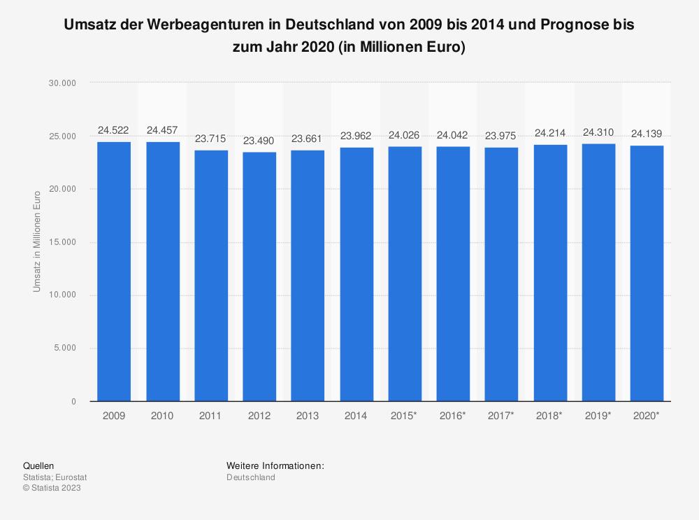 Statistik: Umsatz der Werbeagenturen in Deutschland von 2009 bis 2014 und Prognose bis zum Jahr 2020 (in Millionen Euro) | Statista
