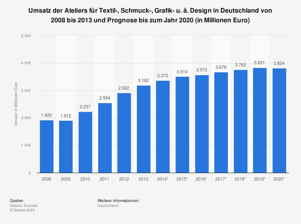 Statistik: Umsatz der Ateliers für Textil-, Schmuck-, Grafik- u. ä. Design in Deutschland von 2008 bis 2013 und Prognose bis zum Jahr 2020 (in Millionen Euro) | Statista