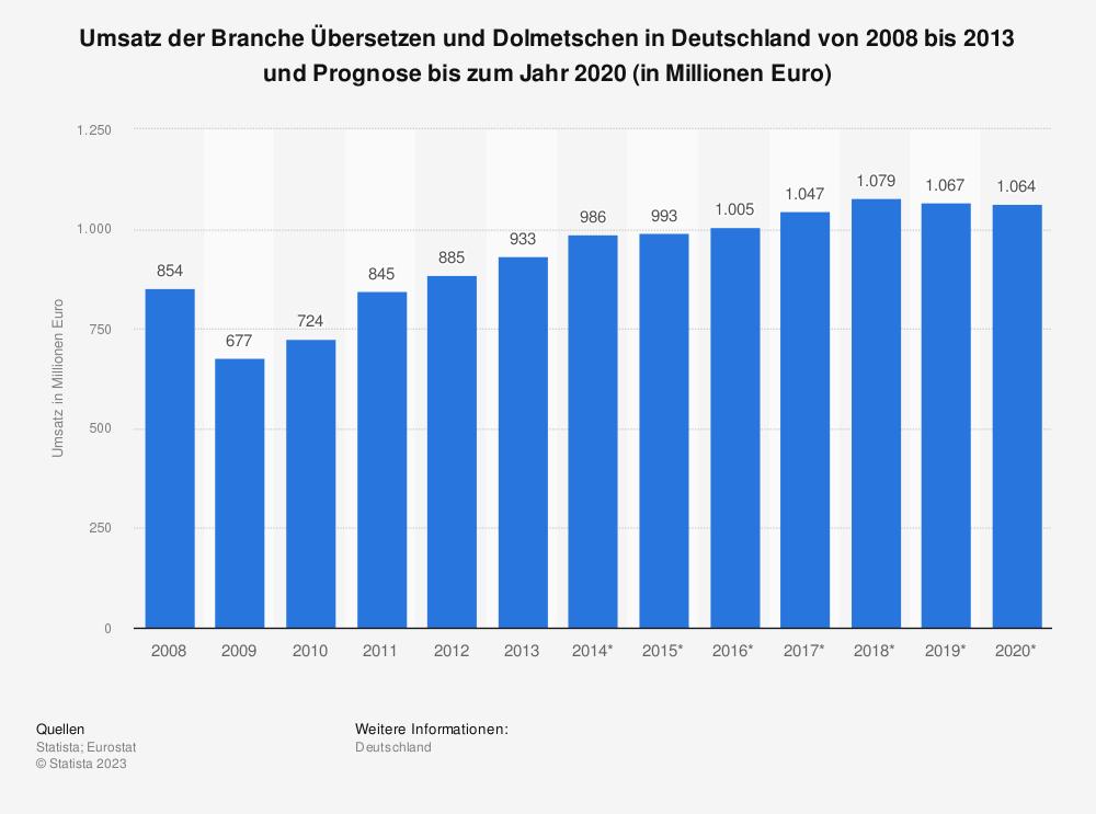 Statistik: Umsatz der Branche Übersetzen und Dolmetschen in Deutschland von 2008 bis 2013 und Prognose bis zum Jahr 2020 (in Millionen Euro) | Statista