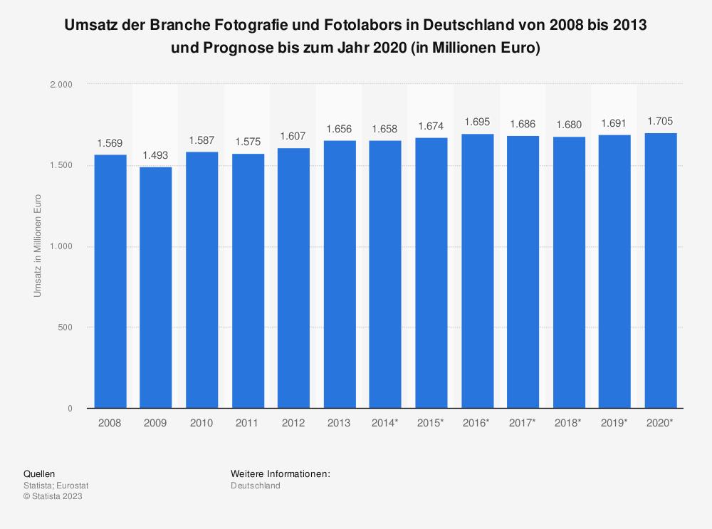 Statistik: Umsatz der Branche Fotografie und Fotolabors in Deutschland von 2008 bis 2013 und Prognose bis zum Jahr 2020 (in Millionen Euro) | Statista