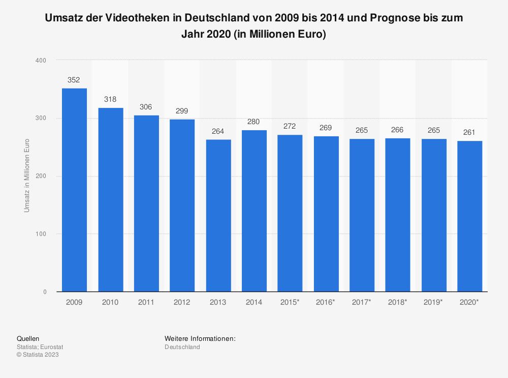 Statistik: Umsatz der Videotheken in Deutschland von 2009 bis 2014 und Prognose bis zum Jahr 2020 (in Millionen Euro) | Statista