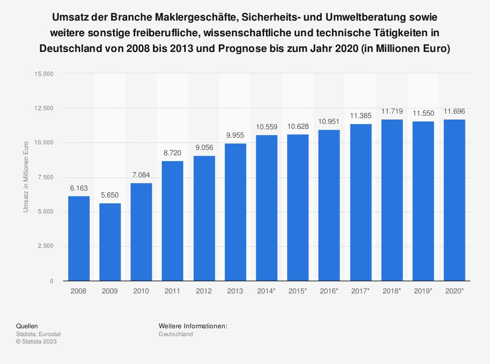 Statistik: Umsatz der Branche Maklergeschäfte, Sicherheits- und Umweltberatung sowie weitere sonstige freiberufliche, wissenschaftliche und technische Tätigkeiten in Deutschland von 2008 bis 2013 und Prognose bis zum Jahr 2020 (in Millionen Euro) | Statista