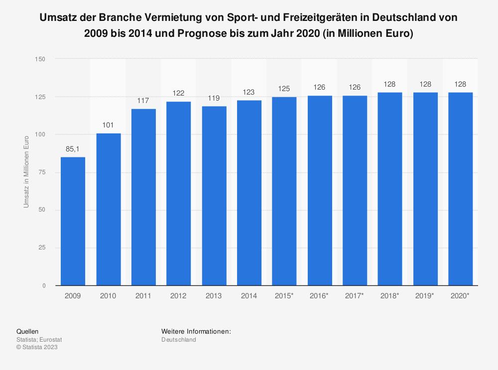 Statistik: Umsatz der Branche Vermietung von Sport- und Freizeitgeräten in Deutschland von 2009 bis 2014 und Prognose bis zum Jahr 2020 (in Millionen Euro) | Statista
