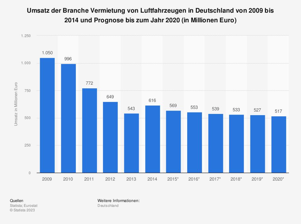 Statistik: Umsatz der Branche Vermietung von Luftfahrzeugen in Deutschland von 2009 bis 2014 und Prognose bis zum Jahr 2020 (in Millionen Euro)   Statista