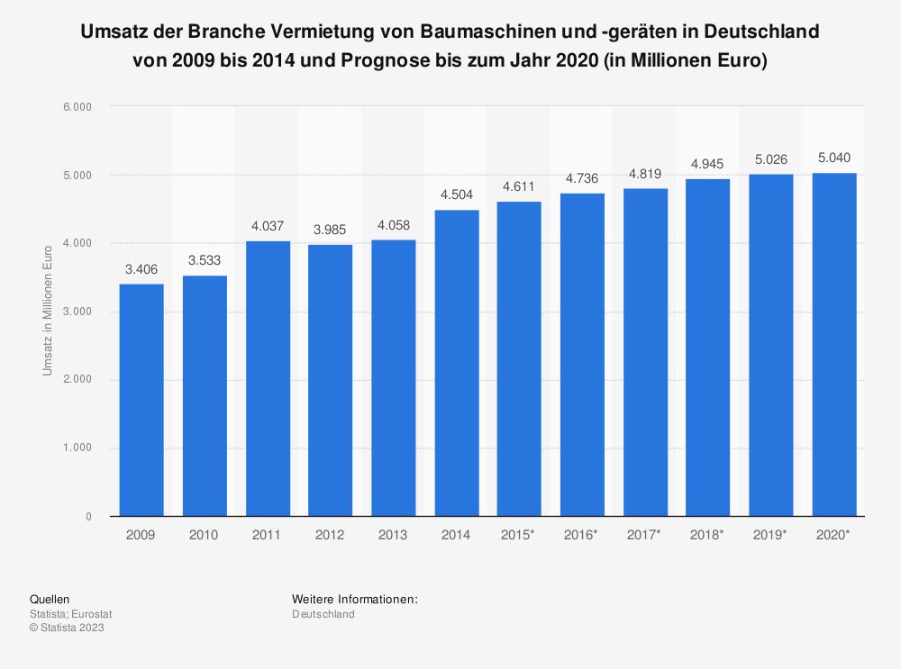 Statistik: Umsatz der Branche Vermietung von Baumaschinen und -geräten in Deutschland von 2009 bis 2014 und Prognose bis zum Jahr 2020 (in Millionen Euro)   Statista