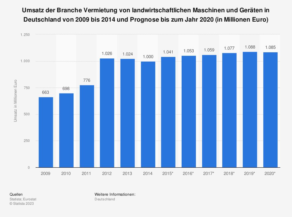 Statistik: Umsatz der Branche Vermietung von landwirtschaftlichen Maschinen und Geräten in Deutschland von 2009 bis 2014 und Prognose bis zum Jahr 2020 (in Millionen Euro)   Statista