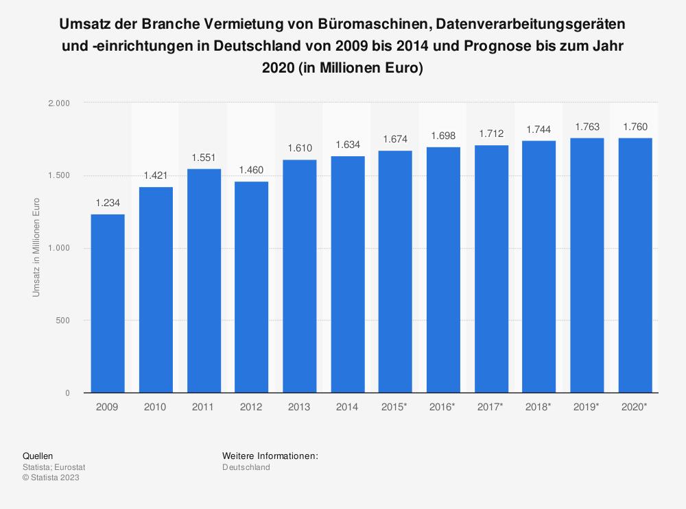 Statistik: Umsatz der Branche Vermietung von Büromaschinen, Datenverarbeitungsgeräten und -einrichtungen in Deutschland von 2009 bis 2014 und Prognose bis zum Jahr 2020 (in Millionen Euro)   Statista