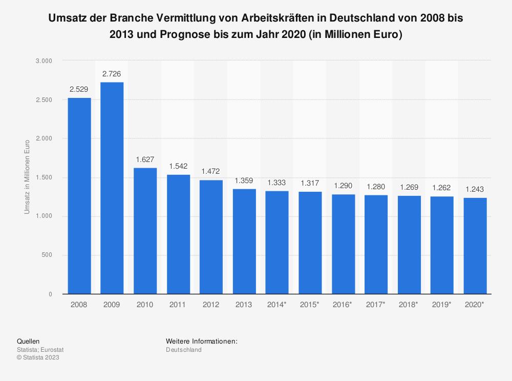 Statistik: Umsatz der Branche Vermittlung von Arbeitskräften in Deutschland von 2008 bis 2013 und Prognose bis zum Jahr 2020 (in Millionen Euro) | Statista