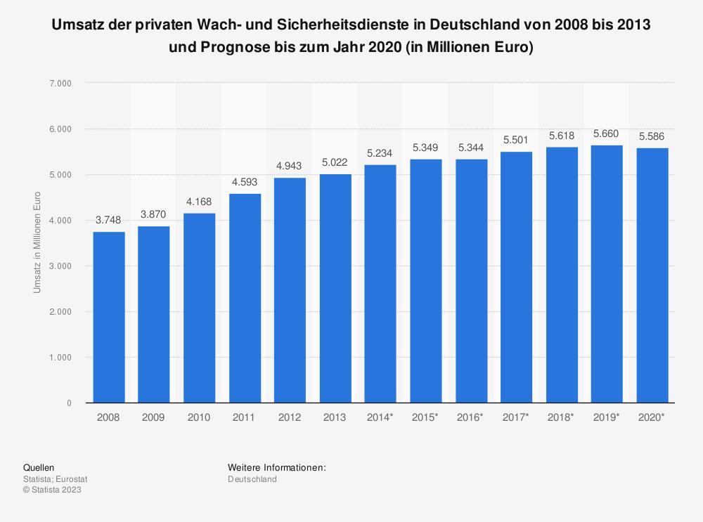 Statistik: Umsatz der privaten Wach- und Sicherheitsdienste in Deutschland von 2008 bis 2013 und Prognose bis zum Jahr 2020 (in Millionen Euro) | Statista