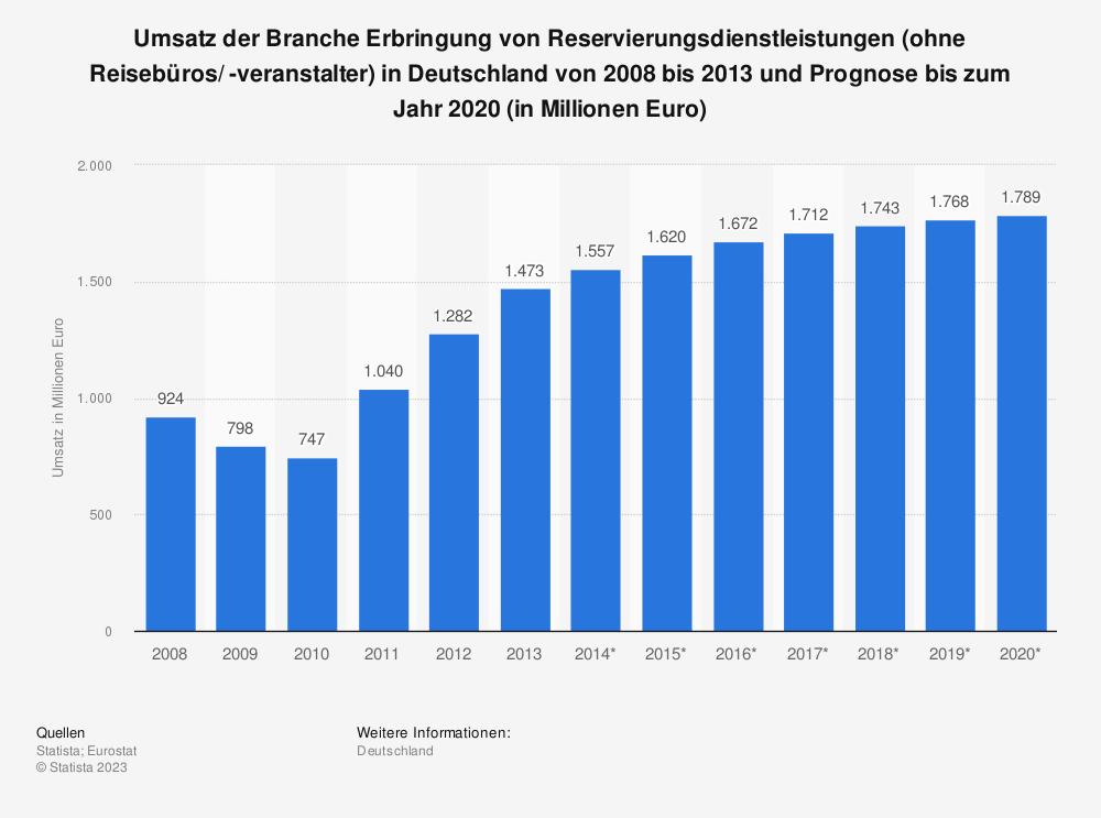 Statistik: Umsatz der Branche Erbringung von Reservierungsdienstleistungen (ohne Reisebüros/ -veranstalter) in Deutschland von 2008 bis 2013 und Prognose bis zum Jahr 2020 (in Millionen Euro) | Statista